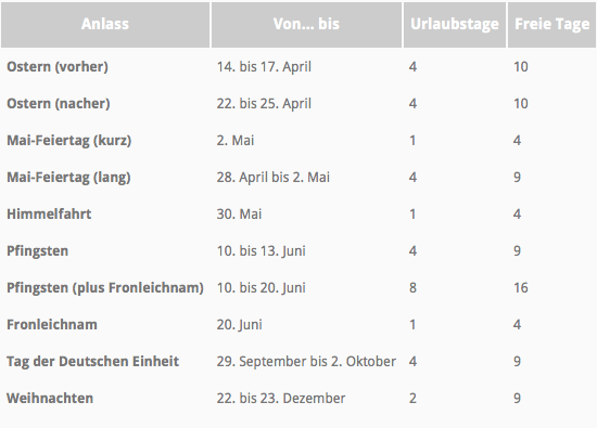 Brückentage 2014 - www.residenz-gruber.com